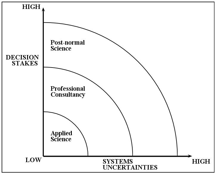 Post-normal_Science_diagram